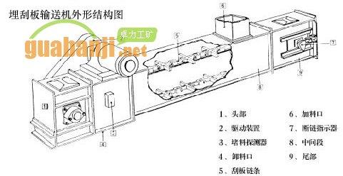 埋刮板输送机的结构组成